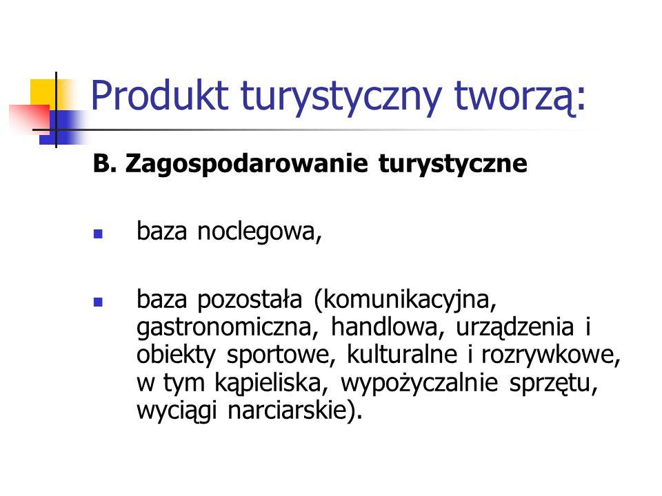 Produkt turystyczny tworzą: B. Zagospodarowanie turystyczne baza noclegowa, baza pozostała (komunikacyjna, gastronomiczna, handlowa, urządzenia i obie