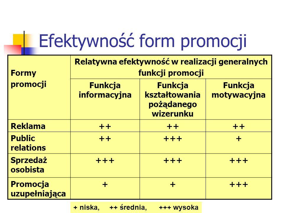 Efektywność form promocji Formy promocji Relatywna efektywność w realizacji generalnych funkcji promocji Funkcja informacyjna Funkcja kształtowania po
