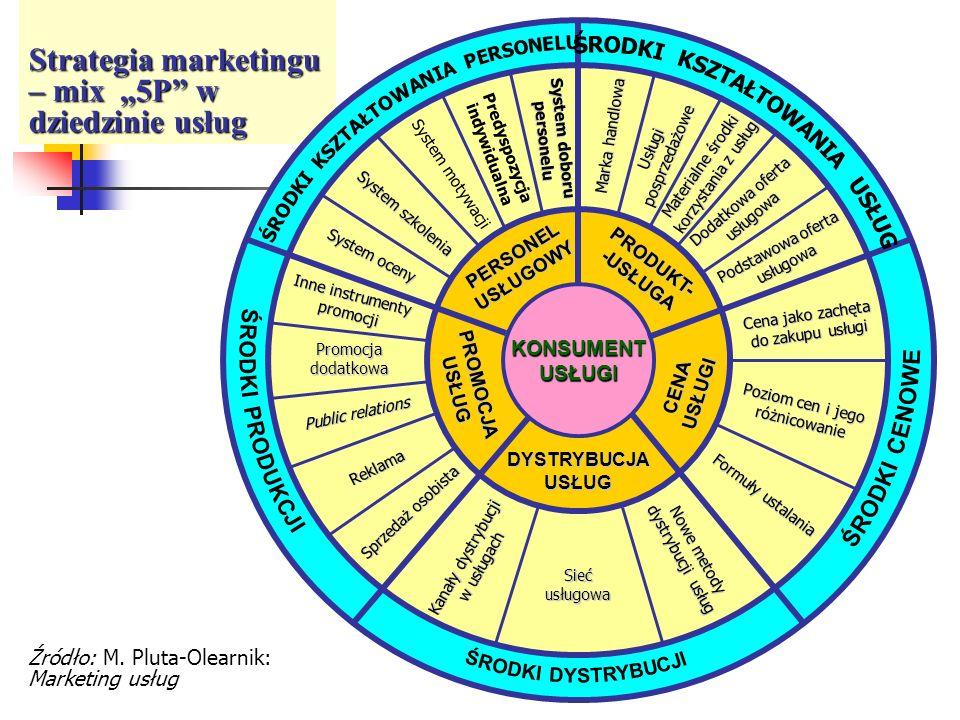 Strategia marketingu – mix 5P w dziedzinie usług Źródło: M. Pluta-Olearnik: Marketing usług KONSUMENTUSŁUGI DYSTRYBUCJA USŁUG PERSONEL USŁUGOWY PRODUK
