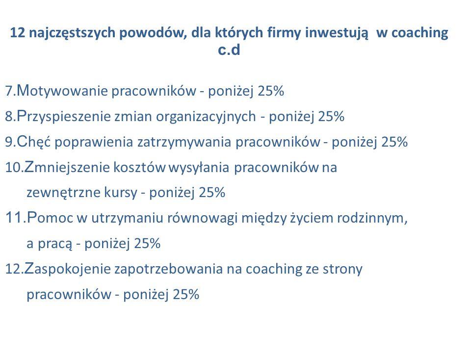 12 najczęstszych powodów, dla których firmy inwestują w coaching c.d 7. M otywowanie pracowników - poniżej 25% 8. P rzyspieszenie zmian organizacyjnyc