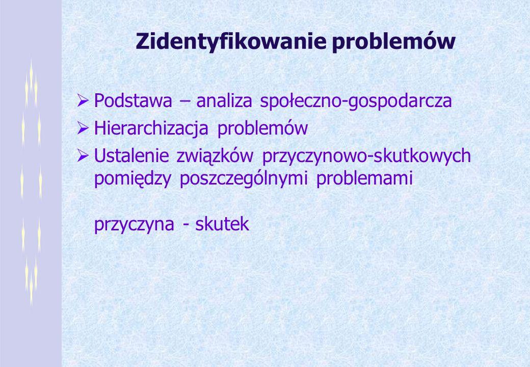 Zidentyfikowanie problemów Podstawa – analiza społeczno-gospodarcza Hierarchizacja problemów Ustalenie związków przyczynowo-skutkowych pomiędzy poszcz