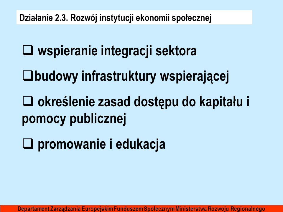 Działanie 2.3. Rozwój instytucji ekonomii społecznej wspieranie integracji sektora budowy infrastruktury wspierającej określenie zasad dostępu do kapi
