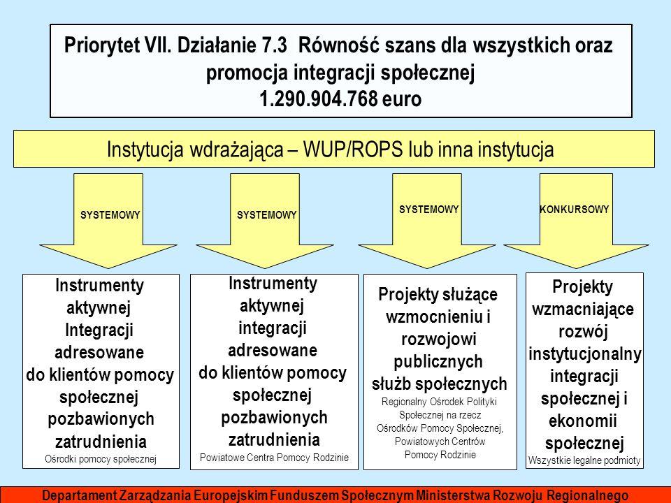Priorytet VII. Działanie 7.3 Równość szans dla wszystkich oraz promocja integracji społecznej 1.290.904.768 euro Instytucja wdrażająca – WUP/ROPS lub