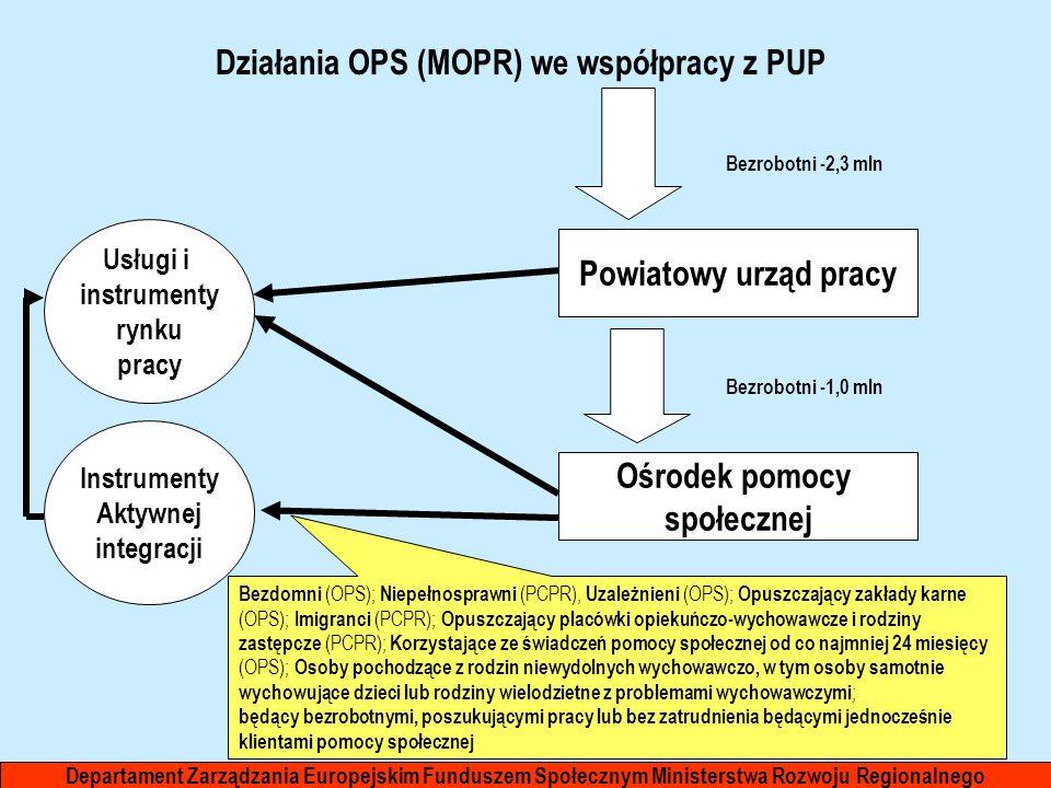 Działania OPS (MOPR) we współpracy z PUP Powiatowy urząd pracy Ośrodek pomocy społecznej Instrumenty Aktywnej integracji Bezrobotni -2,3 mln Bezrobotn