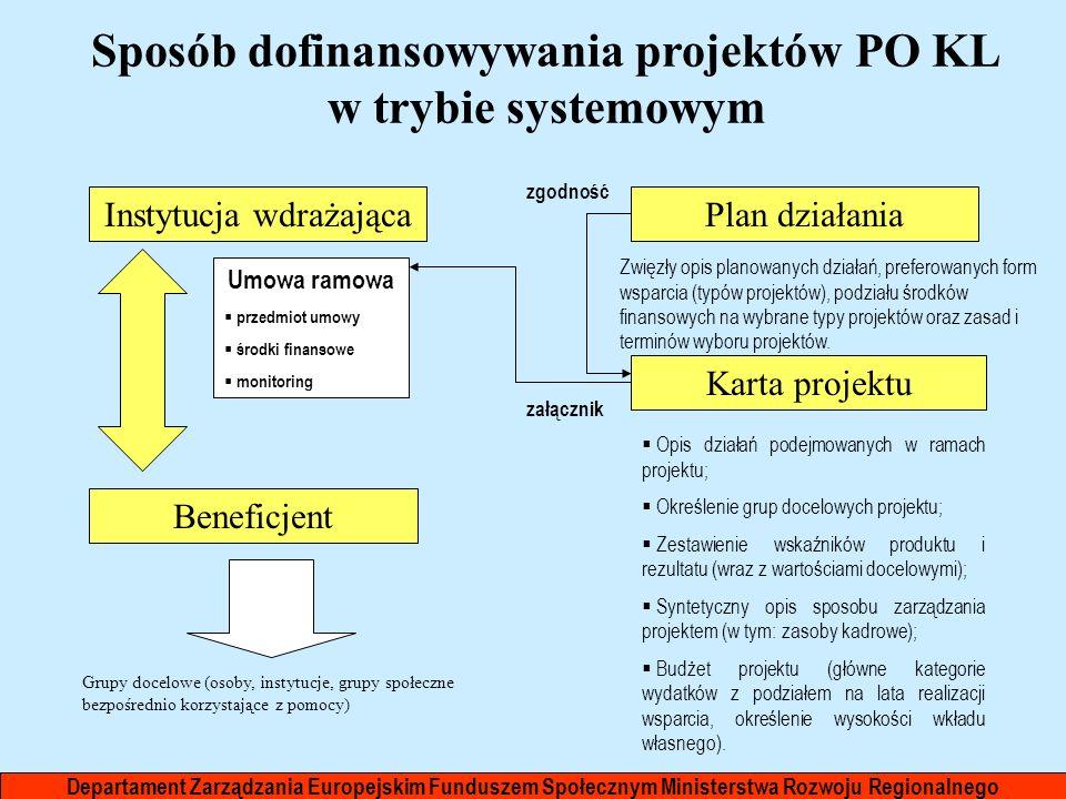 Sposób dofinansowywania projektów PO KL w trybie systemowym Instytucja wdrażająca Beneficjent Plan działania Karta projektu Opis działań podejmowanych