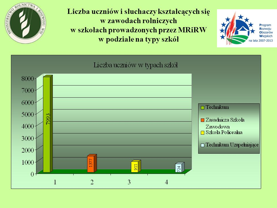 Liczba uczniów i słuchaczy kształcących się w zawodach rolniczych w szkołach prowadzonych przez MRiRW w podziale na typy szkół