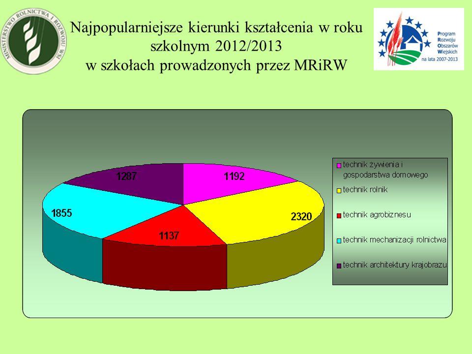 Najpopularniejsze kierunki kształcenia w roku szkolnym 2012/2013 w szkołach prowadzonych przez MRiRW