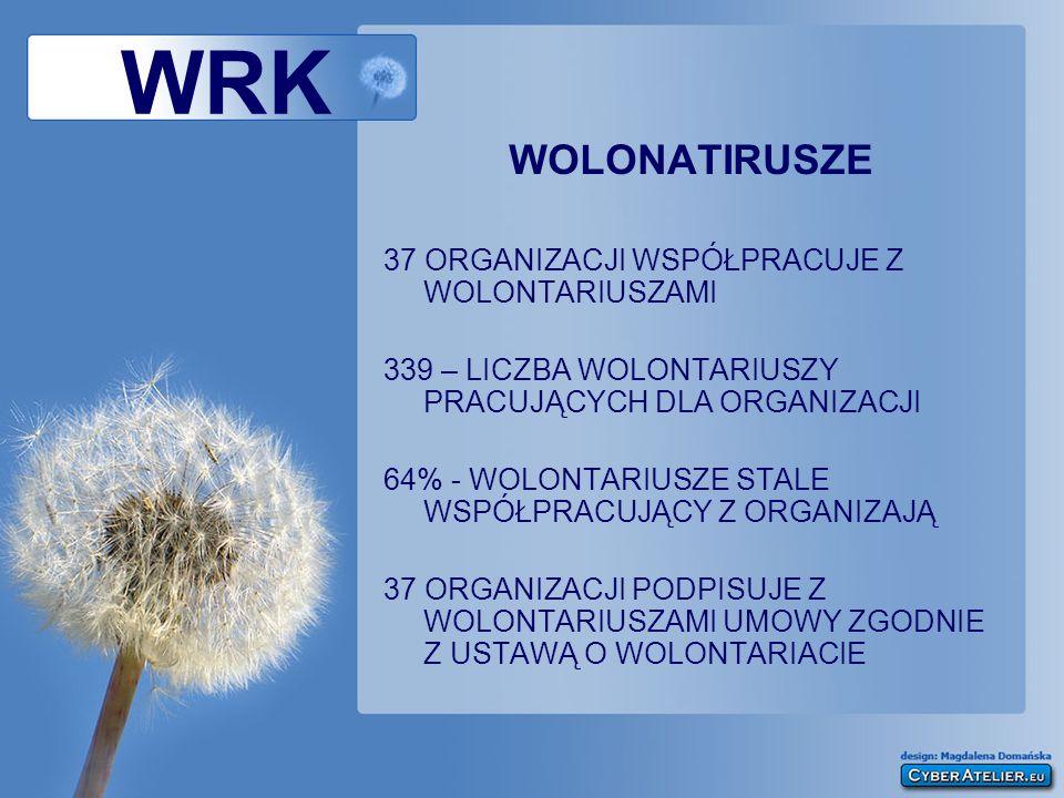 WRK WOLONATIRUSZE 37 ORGANIZACJI WSPÓŁPRACUJE Z WOLONTARIUSZAMI 339 – LICZBA WOLONTARIUSZY PRACUJĄCYCH DLA ORGANIZACJI 64% - WOLONTARIUSZE STALE WSPÓŁ