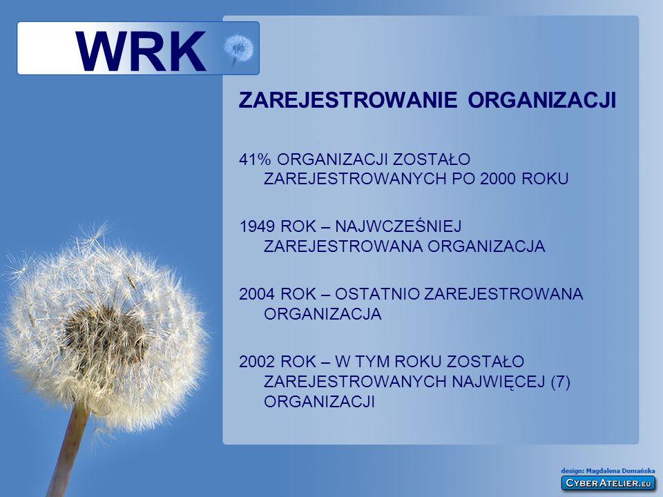 ZAREJESTROWANIE ORGANIZACJI 41% ORGANIZACJI ZOSTAŁO ZAREJESTROWANYCH PO 2000 ROKU 1949 ROK – NAJWCZEŚNIEJ ZAREJESTROWANA ORGANIZACJA 2004 ROK – OSTATNIO ZAREJESTROWANA ORGANIZACJA 2002 ROK – W TYM ROKU ZOSTAŁO ZAREJESTROWANYCH NAJWIĘCEJ (7) ORGANIZACJI