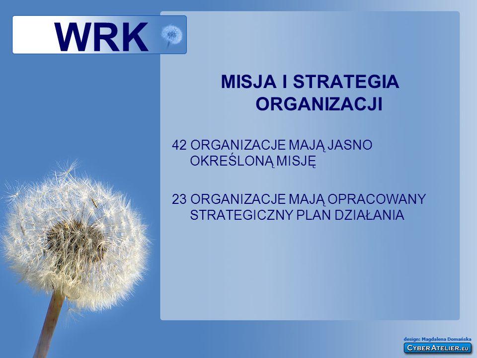 WRK MISJA I STRATEGIA ORGANIZACJI 42 ORGANIZACJE MAJĄ JASNO OKREŚLONĄ MISJĘ 23 ORGANIZACJE MAJĄ OPRACOWANY STRATEGICZNY PLAN DZIAŁANIA