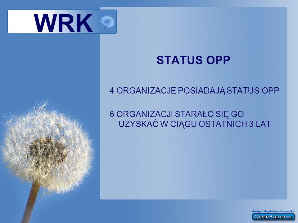 WRK PRZYNALEŻNOŚĆ DO ORGANIZACJI PARASOLOWYCH 10 ORGANIZACJI NALEŻY DO ORGANIZACJI PARASOLOWYCH O ZASIĘGU KRAJOWYM (POZA WRZOS) 3 ORGANIZACJE NALEŻĄ DO ORGANIZACJI PARASOLOWYCH O ZASIĘGU MIĘDZYNARODOWYM