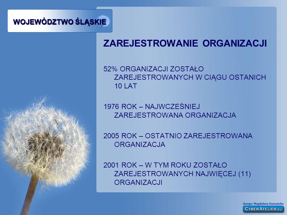 WOJEWÓDZTWO ŚLĄSKIE ZAŁOŻENIE ORGANIZACJI 45% ORGANIZACJI ROZPOCZĘŁO DZIAŁALNOŚĆ W CIĄGU OSTANICH 10 LAT 1923 ROK – NAJWCZEŚNIEJ ZAŁOŻONA ORGANIZACJA 2005 ROK – OSTANIA ZAŁOŻONA ORGANIZACJA 1999 ROK – W TYM ROKU ZOSTAŁO ZAŁOŻONYCH NAJWIĘCEJ (10) ORGANIZACJI
