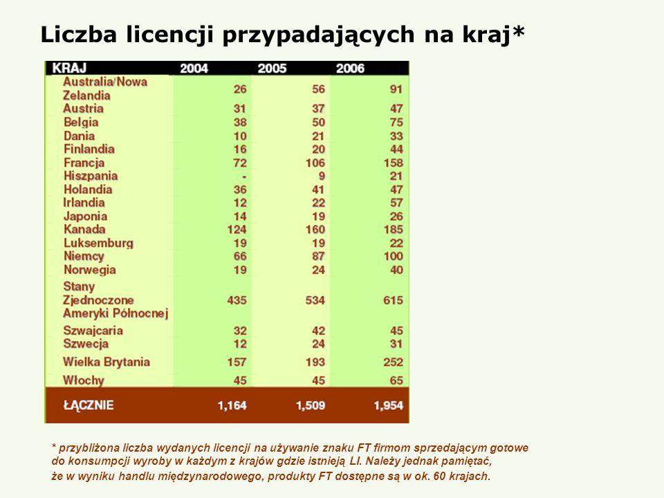 Liczba licencji przypadających na kraj* * przybliżona liczba wydanych licencji na używanie znaku FT firmom sprzedającym gotowe do konsumpcji wyroby w