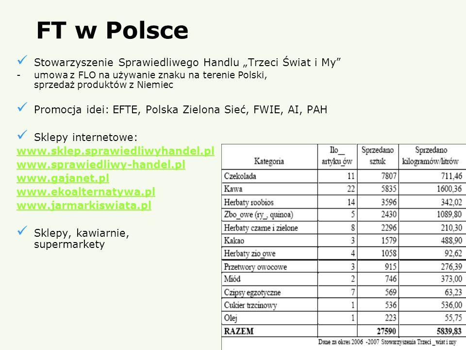 FT w Polsce Stowarzyszenie Sprawiedliwego Handlu Trzeci Świat i My -umowa z FLO na używanie znaku na terenie Polski, sprzedaż produktów z Niemiec Prom