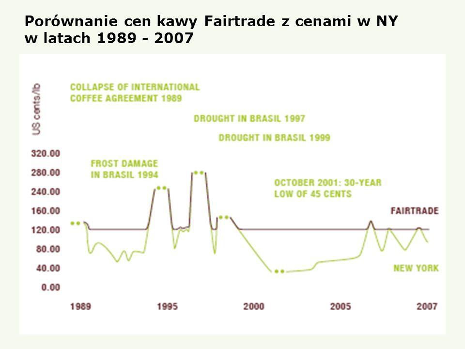 Porównanie cen kawy Fairtrade z cenami w NY w latach 1989 - 2007