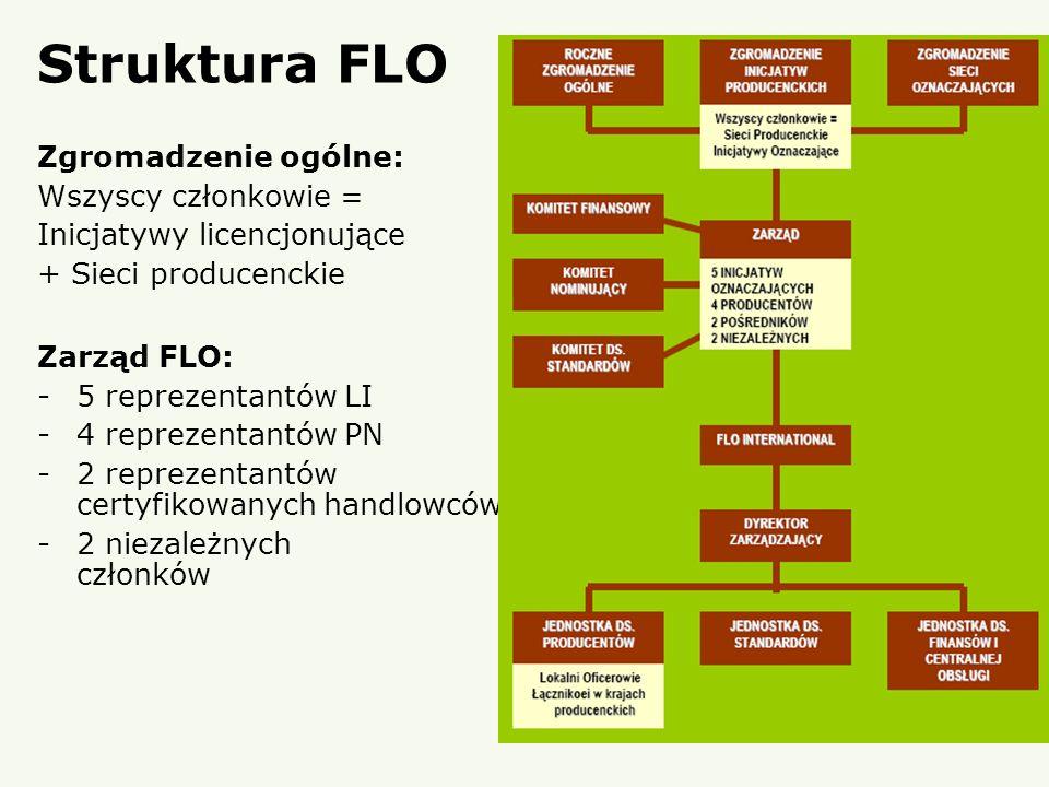 Struktura FLO Zgromadzenie ogólne: Wszyscy członkowie = Inicjatywy licencjonujące + Sieci producenckie Zarząd FLO: -5 reprezentantów LI -4 reprezentan