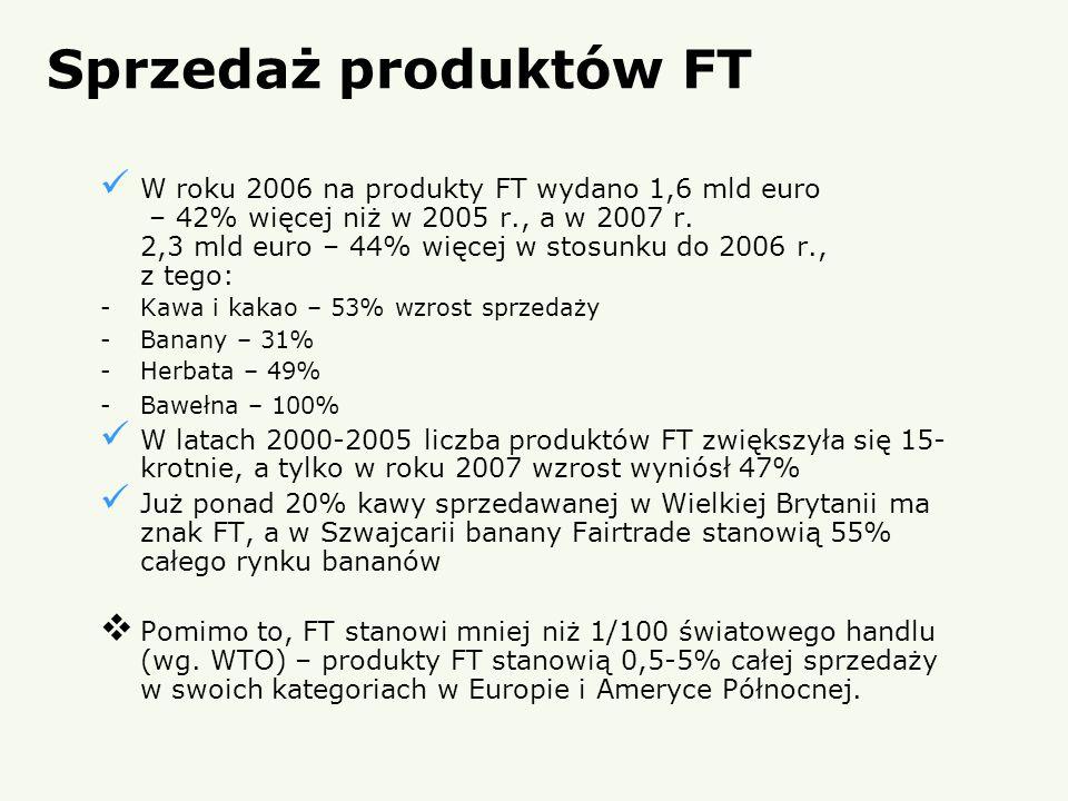 Sprzedaż produktów FT W roku 2006 na produkty FT wydano 1,6 mld euro – 42% więcej niż w 2005 r., a w 2007 r. 2,3 mld euro – 44% więcej w stosunku do 2