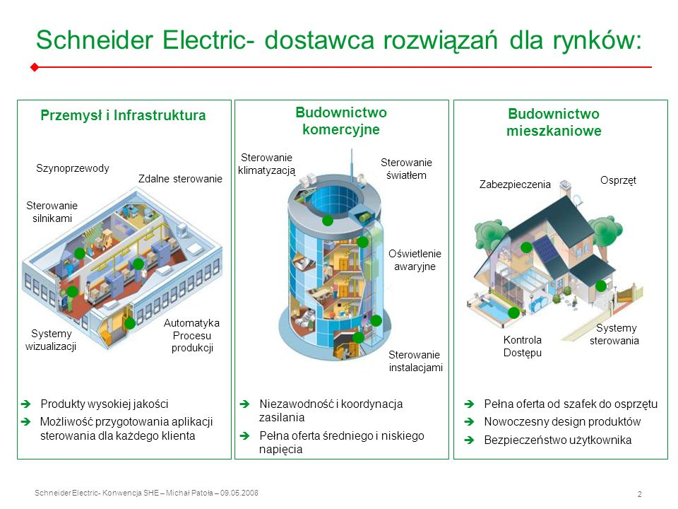 Schneider Electric 2 - Konwencja SHE – Michał Patoła – 09.05.2008 Przemysł i Infrastruktura Budownictwo komercyjne Budownictwo mieszkaniowe Produkty w