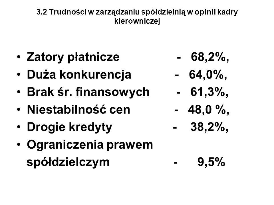 3.2 Trudności w zarządzaniu spółdzielnią w opinii kadry kierowniczej Zatory płatnicze - 68,2%, Duża konkurencja - 64,0%, Brak śr.