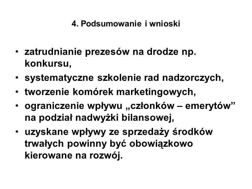 4. Podsumowanie i wnioski zatrudnianie prezesów na drodze np.