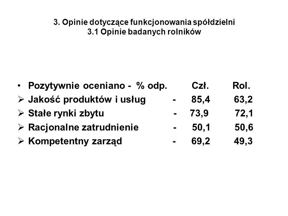 3. Opinie dotyczące funkcjonowania spółdzielni 3.1 Opinie badanych rolników Pozytywnie oceniano - % odp. Czł. Rol. Jakość produktów i usług - 85,4 63,