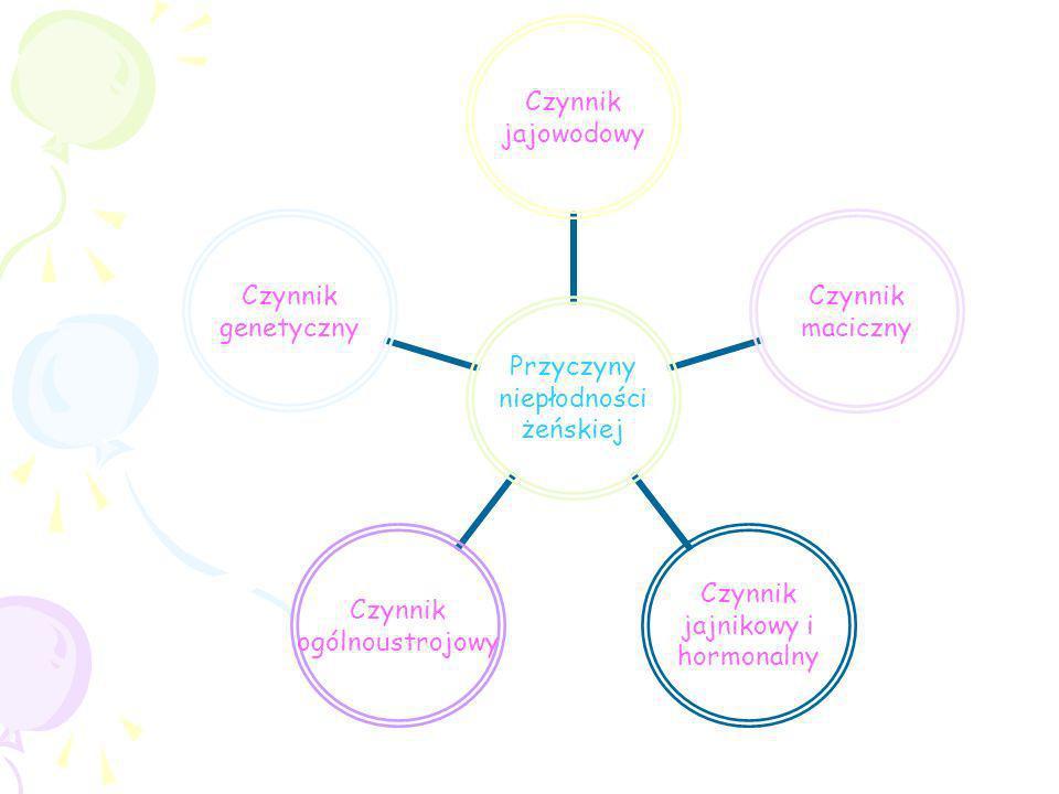 Przyczyny niepłodności żeńskiej Czynnik jajowodowy Czynnik maciczny Czynnik jajnikowy i hormonalny Czynnik ogólnoustrojowy Czynnik genetyczny