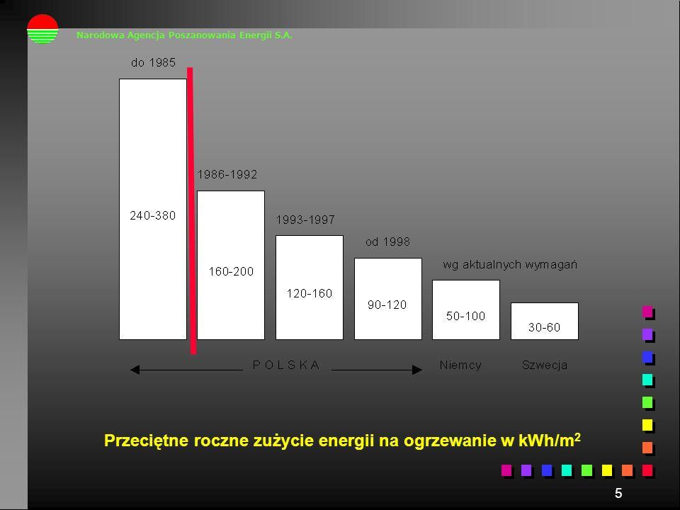5 Przeciętne roczne zużycie energii na ogrzewanie w kWh/m 2 Narodowa Agencja Poszanowania Energii S.A.