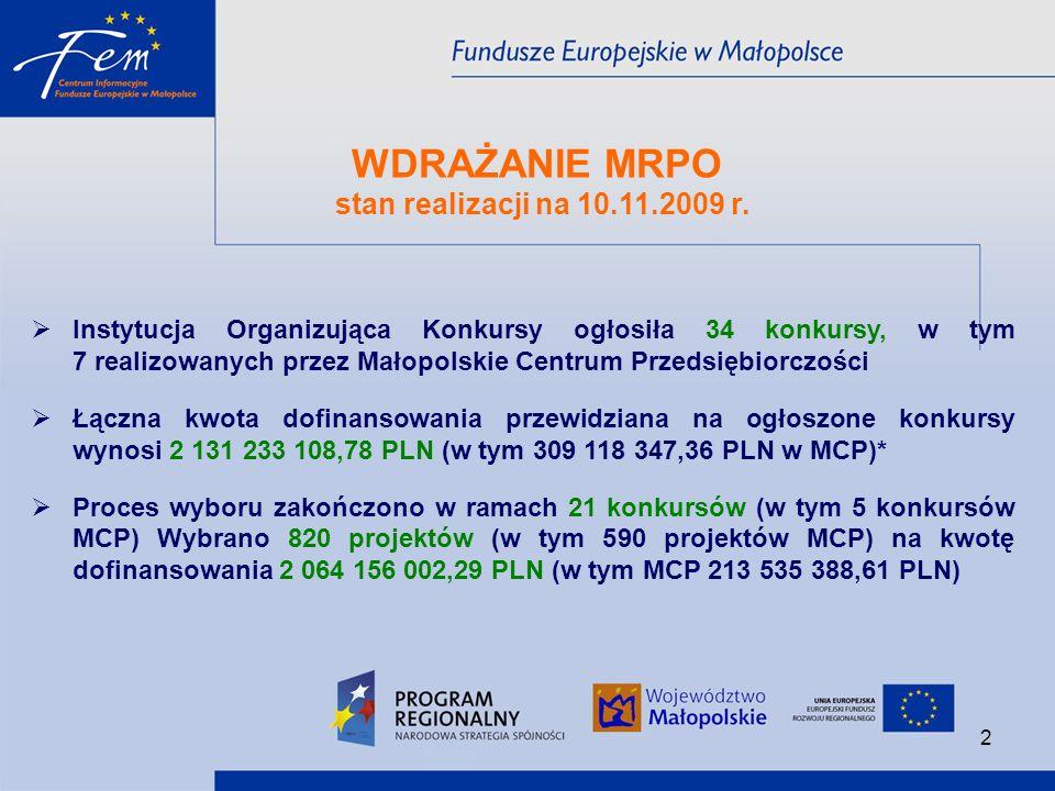 UNIA EUROPEJSKA EUROPEJSKI FUNDUSZ ROZWOJU REGIONALNEGODziałanie/Schemat Środki przeznaczone na podpisanie umów Data ogłoszenia naboru Data rozpoczęcia naboru Data zakończenia naboru w Euro* % alokacji Terminy konkursów planowanych do ogłoszenia w roku 2009 8.2 Budowanie pozycji Małopolski w europejskich sieciach współpracy 5 889 97198%ListopadGrudzień 2009Do wyczerpania środków 1.2 Rozwój społeczeństwa informacyjnego 20 000 00058%Grudzień 2009Styczeń 2010Luty 2010