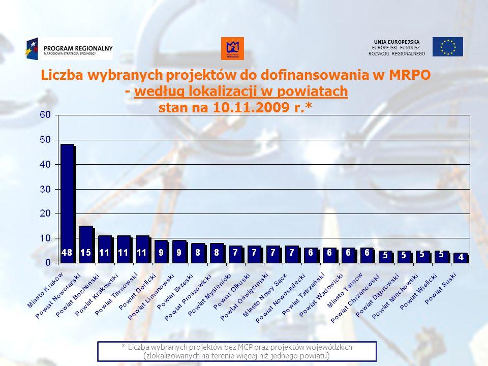 UNIA EUROPEJSKA EUROPEJSKI FUNDUSZ ROZWOJU REGIONALNEGO Wartość wybranych projektów do dofinansowania w MRPO (MLN PLN) – według lokalizacji w powiatach stan na 10.11.2009 r.* * Wartość wybranych projektów bez MCP oraz projektów wojewódzkich (zlokalizowanych na terenie więcej niż jednego powiatu)