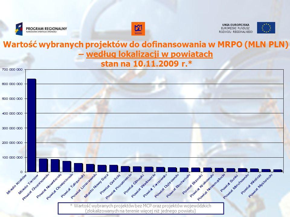 UNIA EUROPEJSKA EUROPEJSKI FUNDUSZ ROZWOJU REGIONALNEGODziałanie/Schemat Kwota na konkurs* (PLN) Liczba wybranych projektów przez ZWM Wartość dofinansowania z uwzgl.