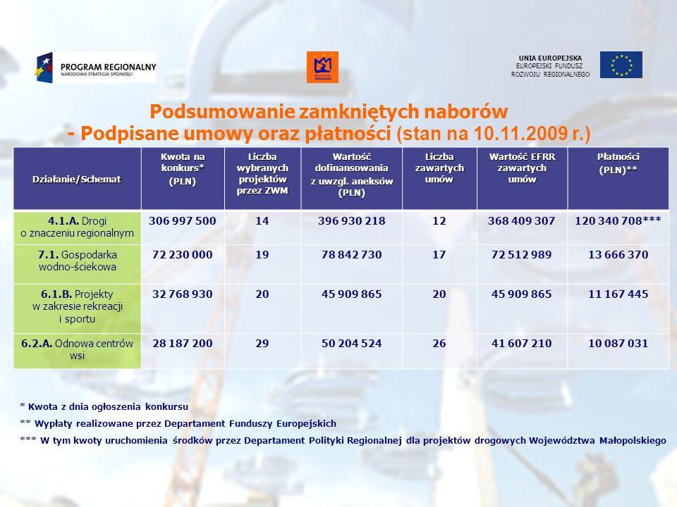 UNIA EUROPEJSKA EUROPEJSKI FUNDUSZ ROZWOJU REGIONALNEGODziałanie/Schemat Kwota na konkurs* (PLN) Liczba wybranych projektów Wartość dofinansowania z uwzgl.