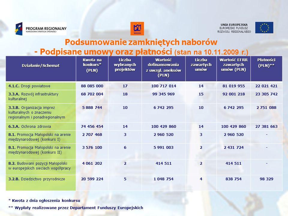 39 Monitoring i rozliczanie Pozostałe załączniki do wniosku o płatność dotyczące wykazywanych wydatków: Kserokopie dowodów zapłaty ( Np.