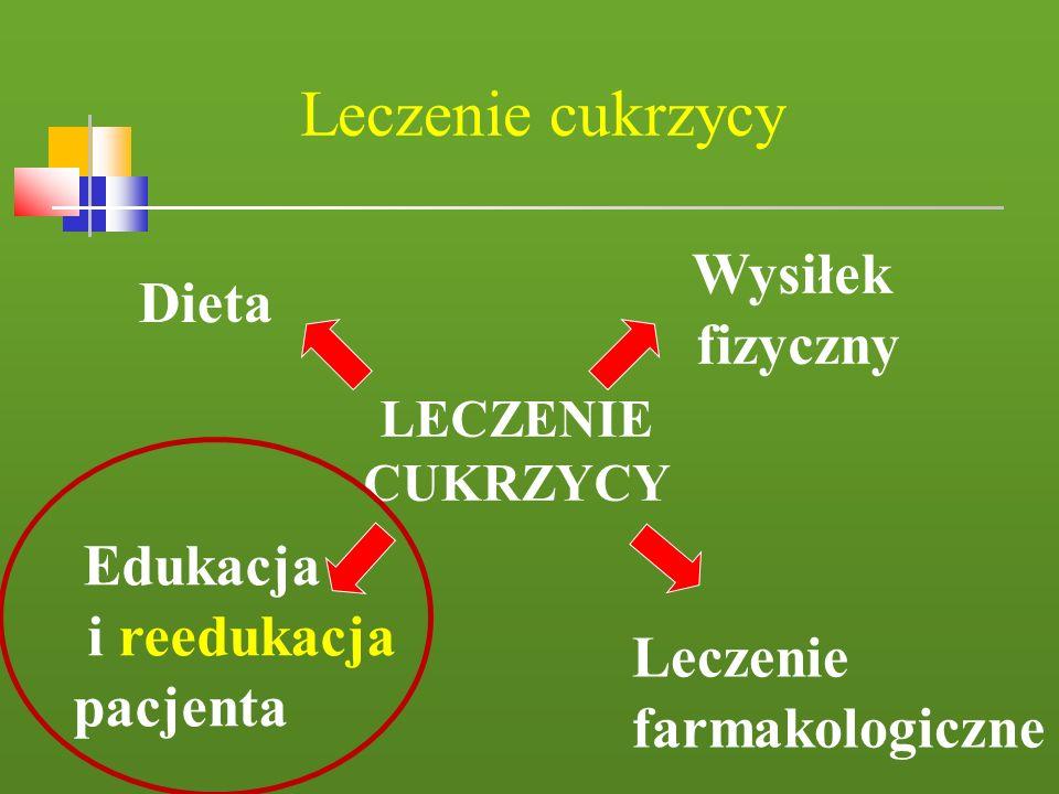 Leczenie cukrzycy LECZENIE CUKRZYCY Dieta Leczenie farmakologiczne Edukacja i reedukacja pacjenta Wysiłek fizyczny