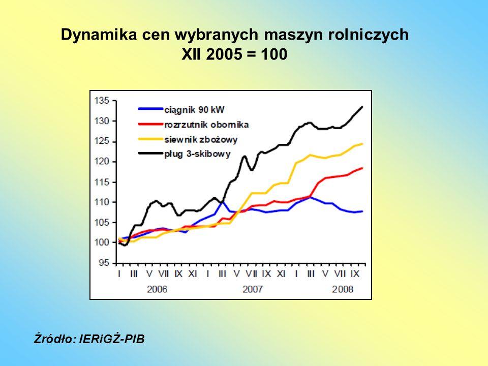 Dynamika cen wybranych maszyn rolniczych XII 2005 = 100 Źródło: IERiGŻ-PIB