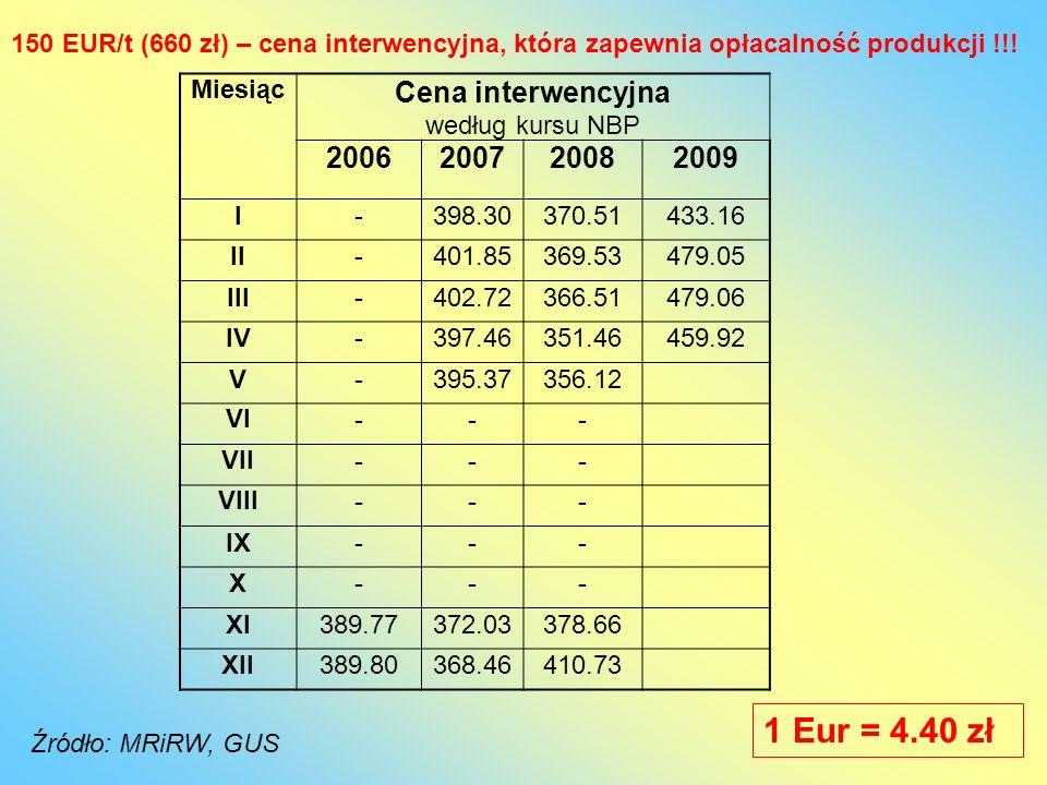 Miesiąc Cena interwencyjna według kursu NBP 2006200720082009 I-398.30370.51433.16 II-401.85369.53479.05 III-402.72366.51479.06 IV-397.46351.46459.92 V