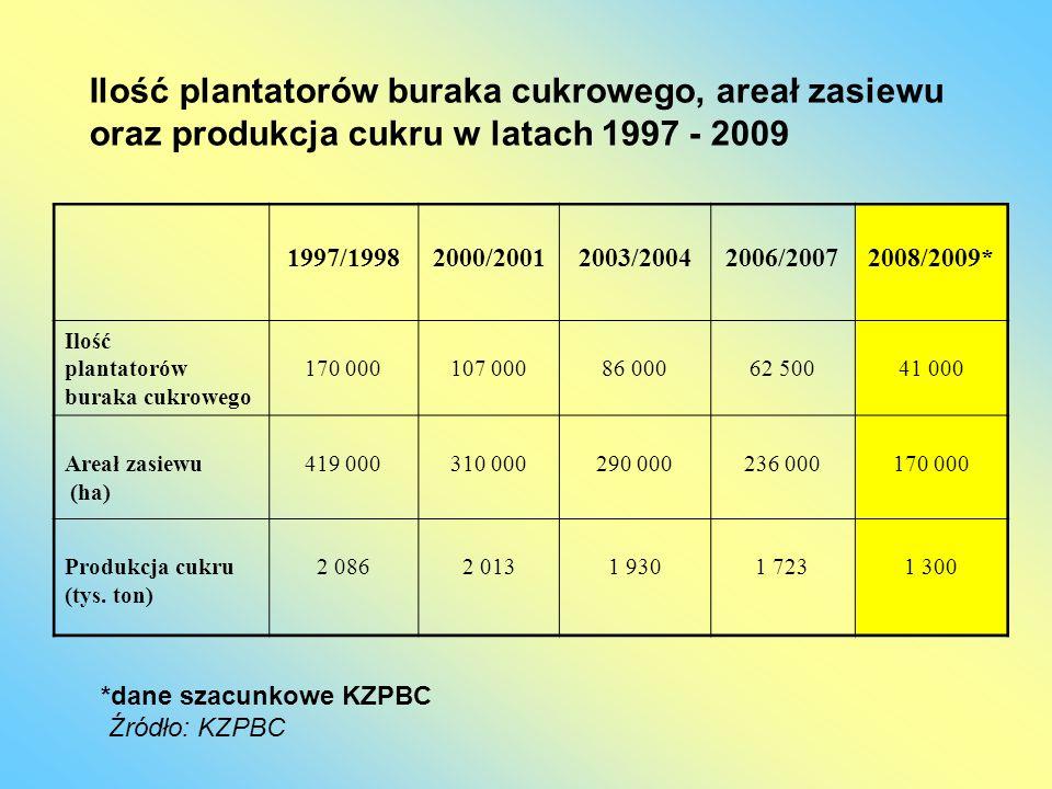 1997/19982000/20012003/20042006/20072008/2009* Ilość plantatorów buraka cukrowego 170 000107 00086 00062 50041 000 Areał zasiewu (ha) 419 000310 00029