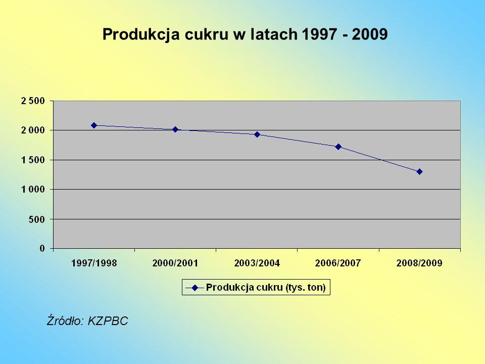 Produkcja cukru w latach 1997 - 2009 Źródło: KZPBC