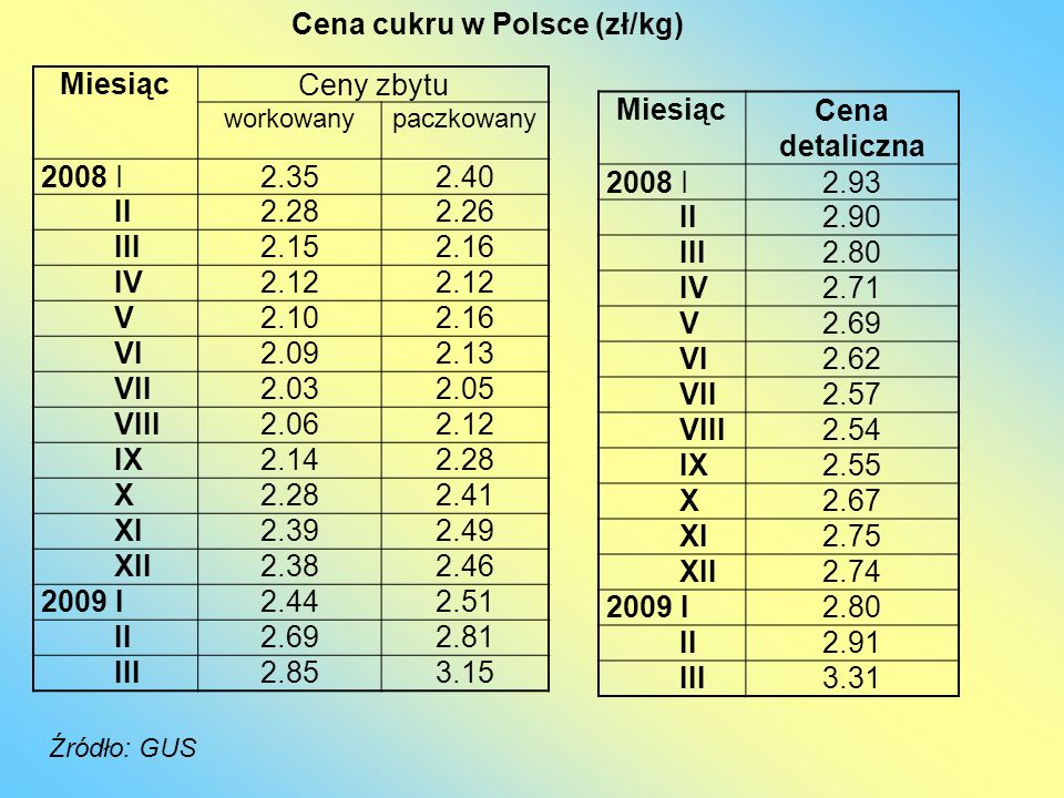 Cena cukru w Polsce (zł/kg) Źródło: GUS MiesiącCeny zbytu workowanypaczkowany 2008 I2.352.40 II2.282.26 III2.152.16 IV2.12 V2.102.16 VI2.092.13 VII2.0
