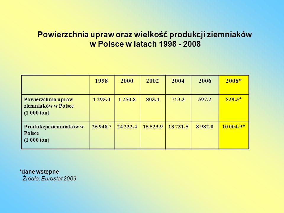 199820002002200420062008* Powierzchnia upraw ziemniaków w Polsce (1 000 ton) 1 295.01 250.8803.4713.3597.2529.5* Produkcja ziemniaków w Polsce (1 000