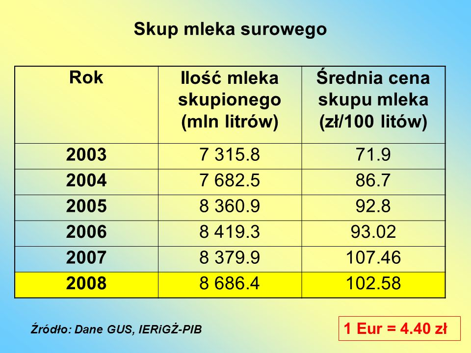 RokIlość mleka skupionego (mln litrów) Średnia cena skupu mleka (zł/100 litów) 20037 315.871.9 20047 682.586.7 20058 360.992.8 20068 419.393.02 20078