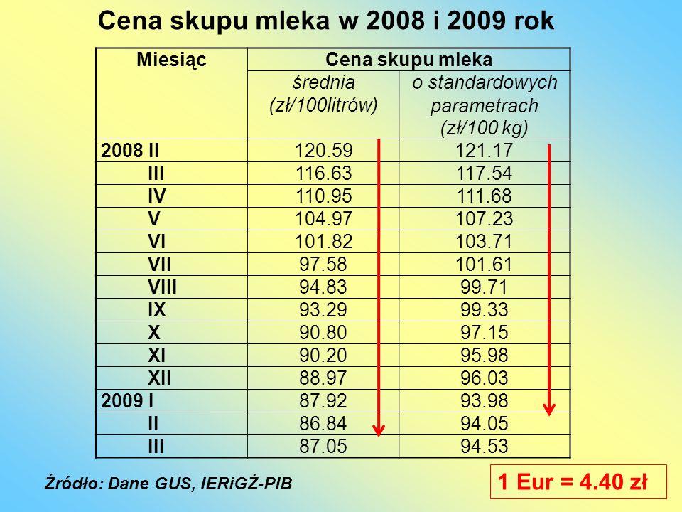MiesiącCena skupu mleka średnia (zł/100litrów) o standardowych parametrach (zł/100 kg) 2008 II120.59121.17 III116.63117.54 IV110.95111.68 V104.97107.2