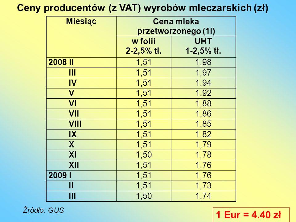 MiesiącCena mleka przetworzonego (1l) w folii 2-2,5% tł. UHT 1-2,5% tł. 2008 II1,511,98 III1,511,97 IV1,511,94 V1,511,92 VI1,511,88 VII1,511,86 VIII1,