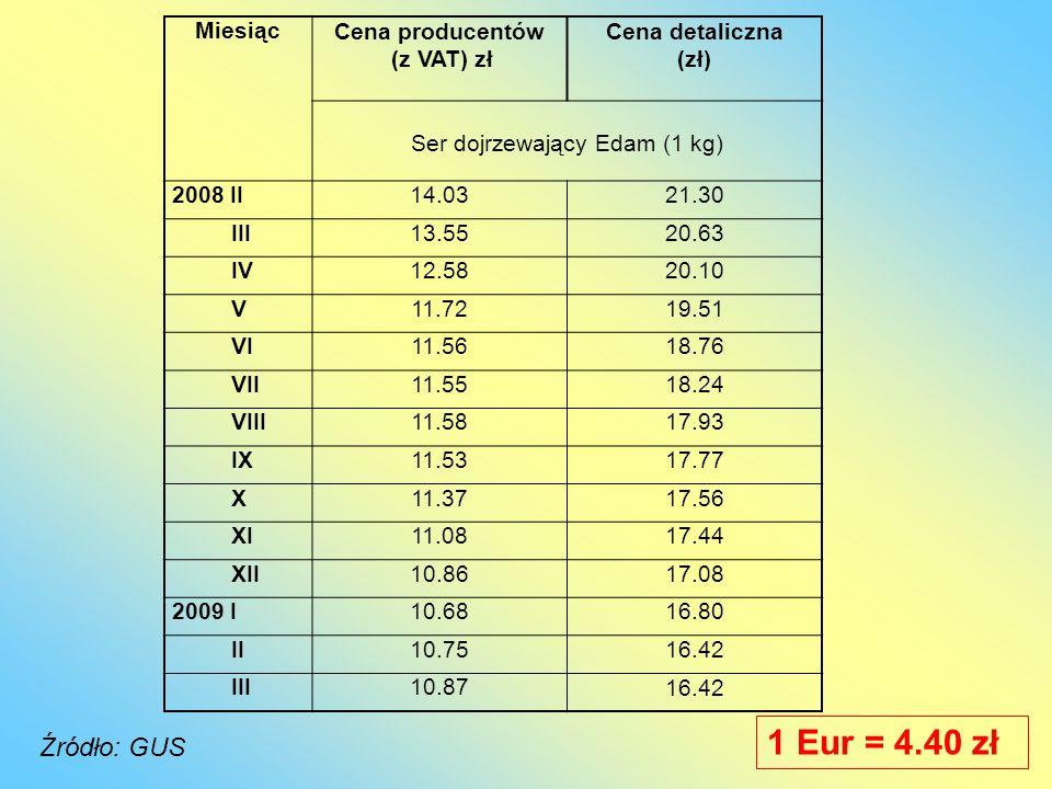 MiesiącCena producentów (z VAT) zł Cena detaliczna (zł) Ser dojrzewający Edam (1 kg) 2008 II14.0321.30 III13.5520.63 IV12.5820.10 V11.7219.51 VI11.561