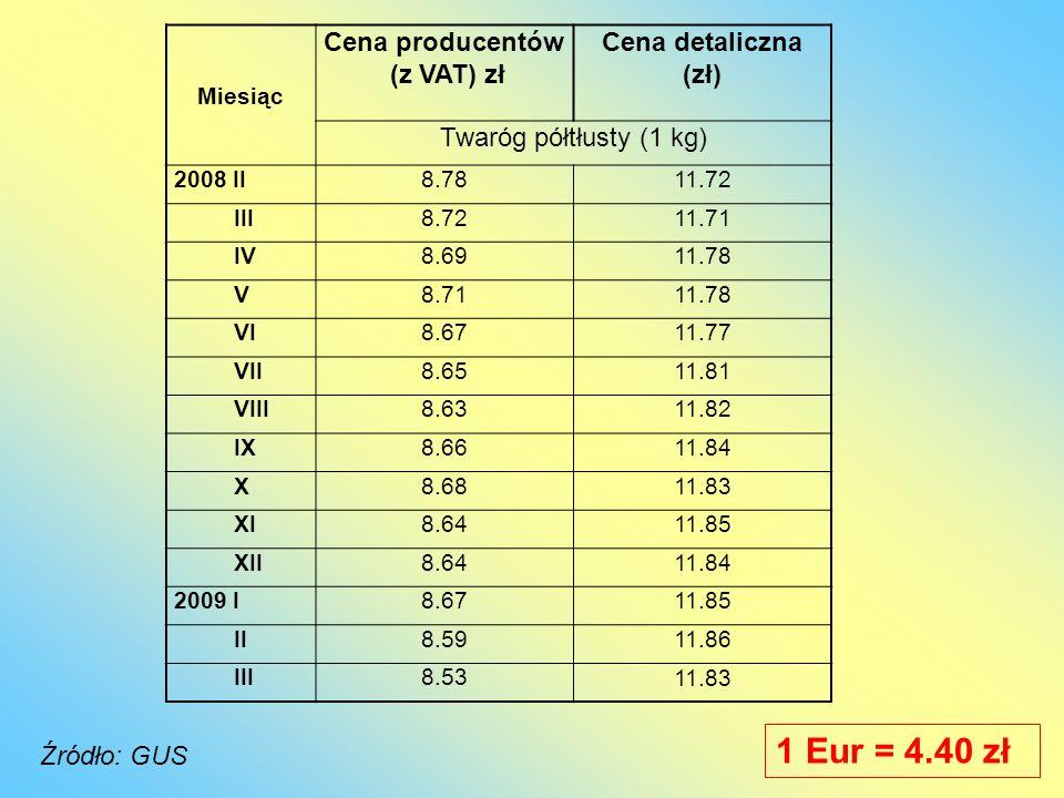 Miesiąc Cena producentów (z VAT) zł Cena detaliczna (zł) Twaróg półtłusty (1 kg) 2008 II8.7811.72 III8.7211.71 IV8.6911.78 V8.7111.78 VI8.6711.77 VII8