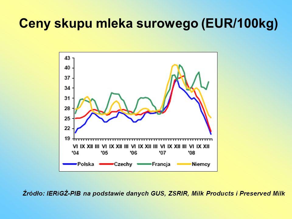 Ceny skupu mleka surowego (EUR/100kg) Źródło: IERiGŻ-PIB na podstawie danych GUS, ZSRIR, Milk Products i Preserved Milk