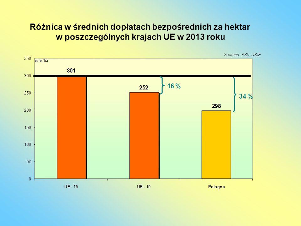 Różnica w średnich dopłatach bezpośrednich za hektar w poszczególnych krajach UE w 2013 roku