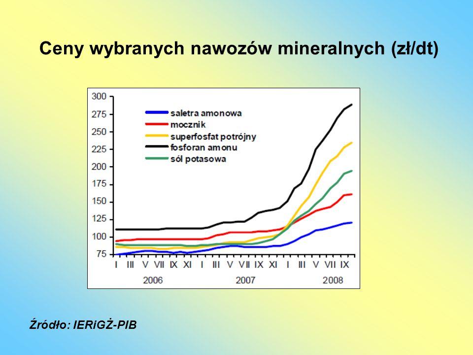 Ceny wybranych środków ochrony roślin (zł) Źródło: IERiGŻ-PIB