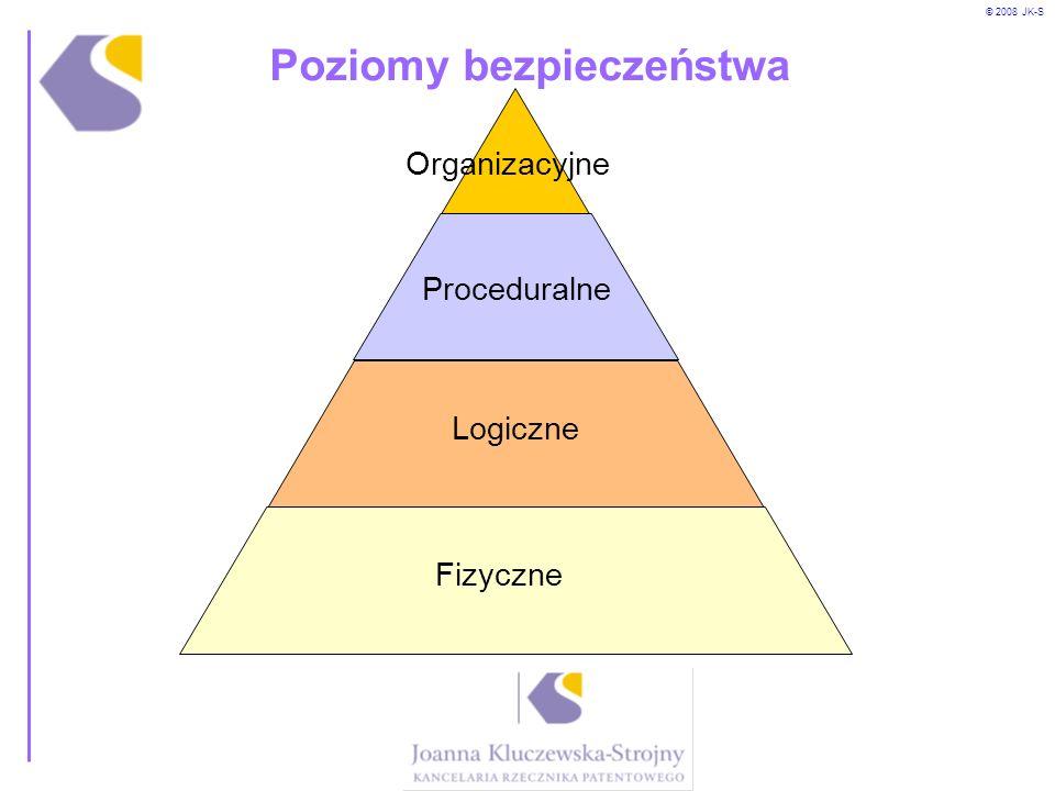 © 2008 JK-S Poziomy bezpieczeństwa Logiczne Fizyczne Proceduralne Organizacyjne