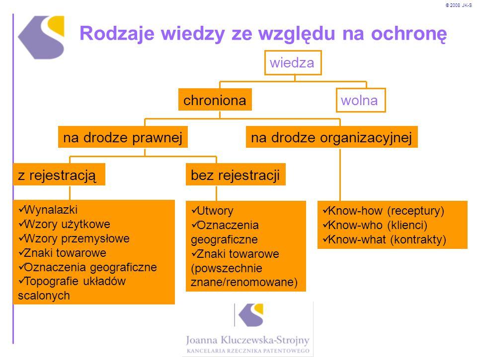 © 2008 JK-S Rodzaje wiedzy ze względu na ochronę wiedza chroniona wolna na drodze organizacyjnejna drodze prawnej z rejestracjąbez rejestracji Wynalaz