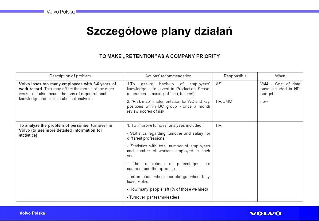 Volvo Polska Szczegółowe plany działań TO MAKE RETENTION AS A COMPANY PRIORITY Description of problemActions recommendationResponsibleWhen Volvo loses